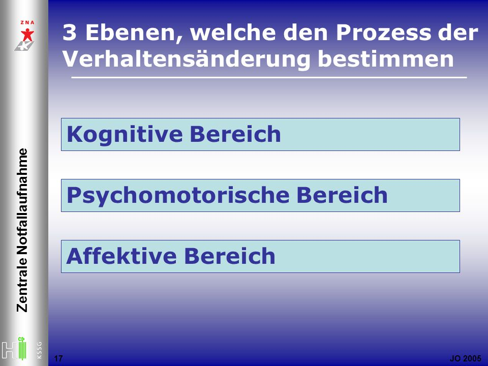 JO 2005 Zentrale Notfallaufnahme 17 3 Ebenen, welche den Prozess der Verhaltensänderung bestimmen Kognitive Bereich Psychomotorische Bereich Affektive Bereich