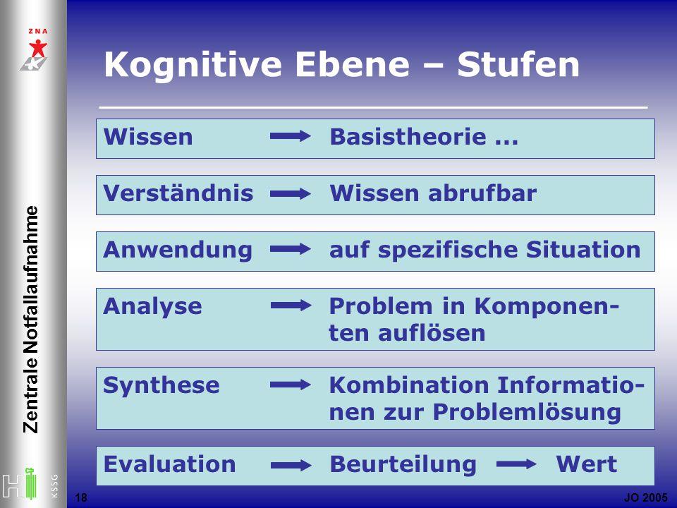 JO 2005 Zentrale Notfallaufnahme 18 Kognitive Ebene – Stufen Wissen Basistheorie... Verständnis Wissen abrufbar Anwendung auf spezifische Situation An