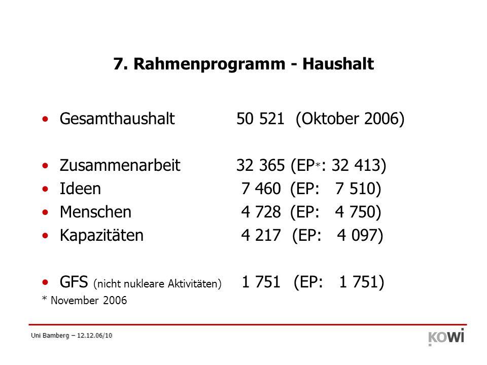 Uni Bamberg – 12.12.06/10 7. Rahmenprogramm - Haushalt Gesamthaushalt50 521 (Oktober 2006) Zusammenarbeit32 365 (EP * : 32 413) Ideen 7 460 (EP: 7 510