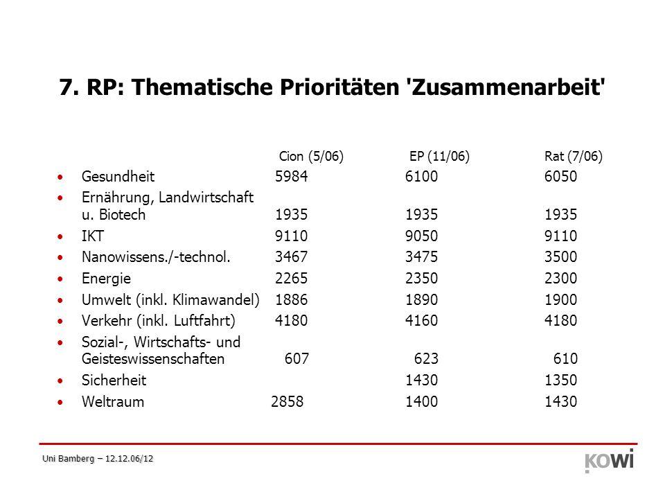 Uni Bamberg – 12.12.06/12 7. RP: Thematische Prioritäten 'Zusammenarbeit' Cion (5/06) EP (11/06)Rat (7/06) Gesundheit 59846100 6050 Ernährung, Landwir