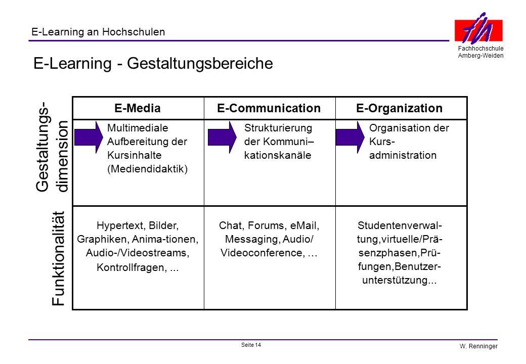 Seite 14 Fachhochschule Amberg-Weiden E-Learning an Hochschulen W. Renninger E-Learning - Gestaltungsbereiche Hypertext, Bilder, Graphiken, Anima-tion