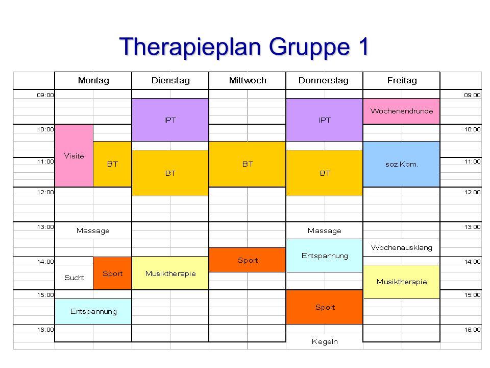 Therapieplan Gruppe 1
