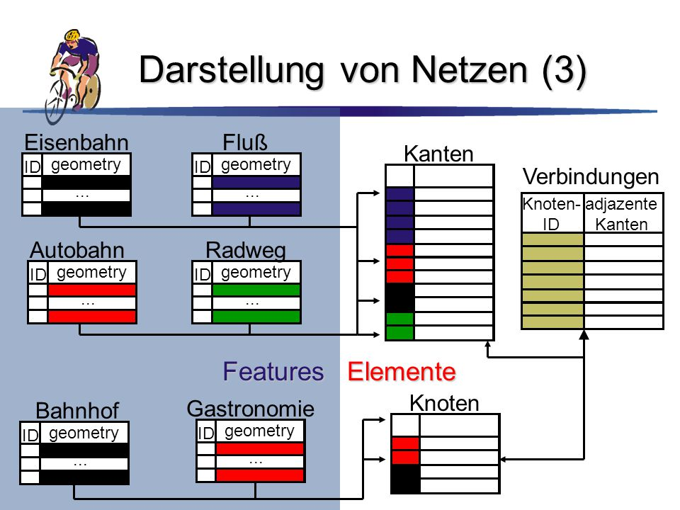 Darstellung von Netzen (3) Features ID geometry... EisenbahnFluß ID geometry... Autobahn ID geometry... ID geometry... Radweg ID geometry... Bahnhof I