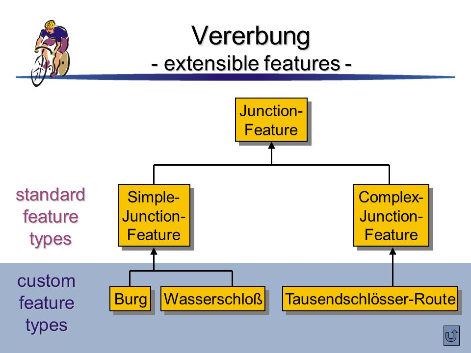 Vererbung - extensible features - Junction- Feature Junction- Feature Simple- Junction- Feature Simple- Junction- Feature Complex- Junction- Feature C
