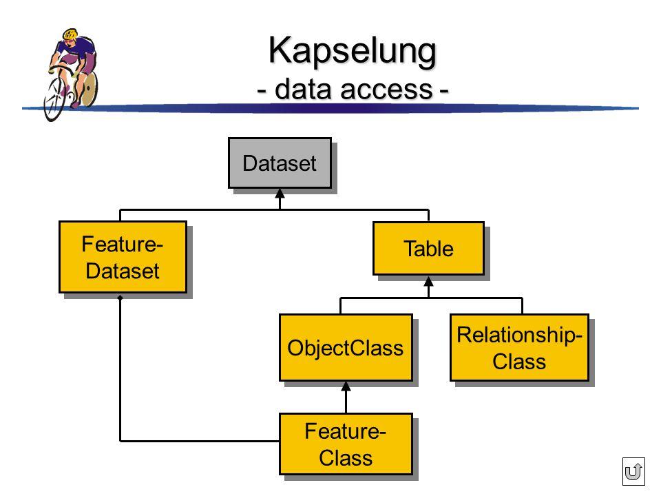 Kapselung - data access - Dataset Feature- Dataset Feature- Dataset Table ObjectClass Relationship- Class Relationship- Class Feature- Class Feature-