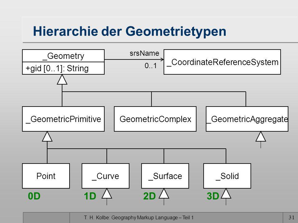 T. H. Kolbe: Geography Markup Language – Teil 1 30 Basiskonzepte des Geometriemodells Primitive –einfache, kontinuierliche geometrische Objekte Komple