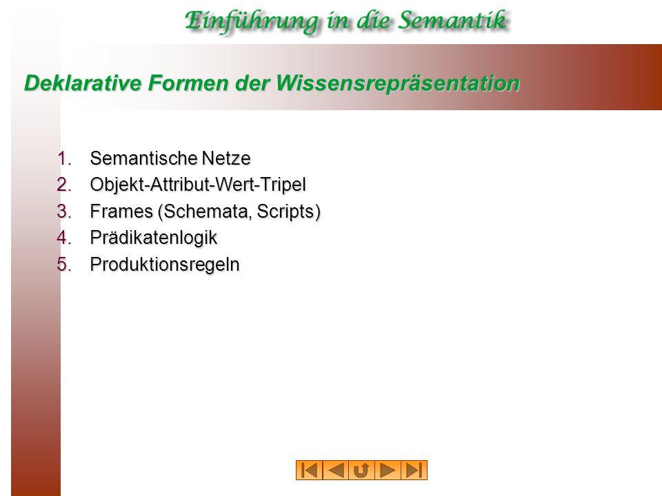 Deklarative Formen der Wissensrepräsentation 1.Semantische Netze 2.Objekt-Attribut-Wert-Tripel 3.Frames (Schemata, Scripts) 4.Prädikatenlogik 5.Produktionsregeln