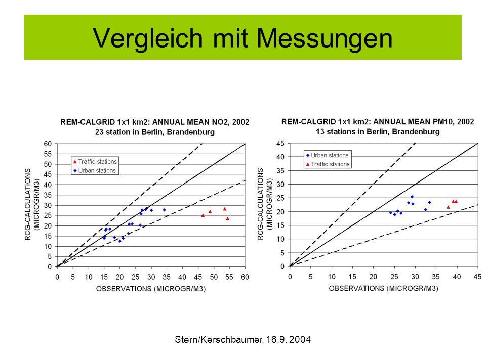Stern/Kerschbaumer, 16.9. 2004 Vergleich mit Messungen