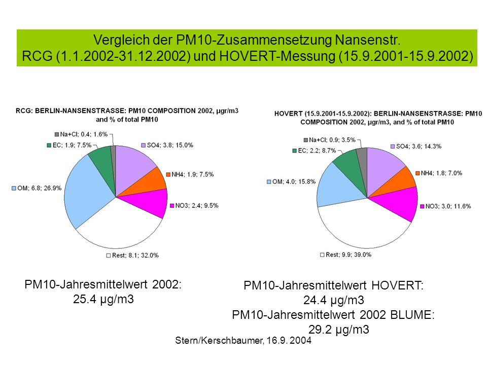 Vergleich der PM10-Zusammensetzung Nansenstr.