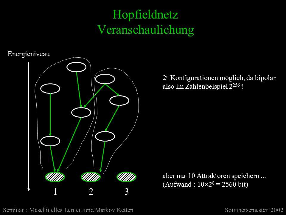 Hopfieldnetz Veranschaulichung Seminar : Maschinelles Lernen und Markov KettenSommersemester 2002 Energieniveau 2 n Konfigurationen möglich, da bipolar also im Zahlenbeispiel 2 256 .
