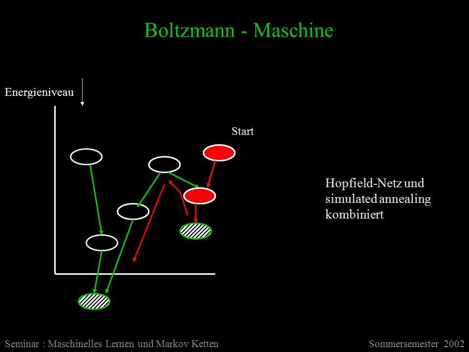 Boltzmann - Maschine Seminar : Maschinelles Lernen und Markov KettenSommersemester 2002 Energieniveau Start Hopfield-Netz und simulated annealing kombiniert