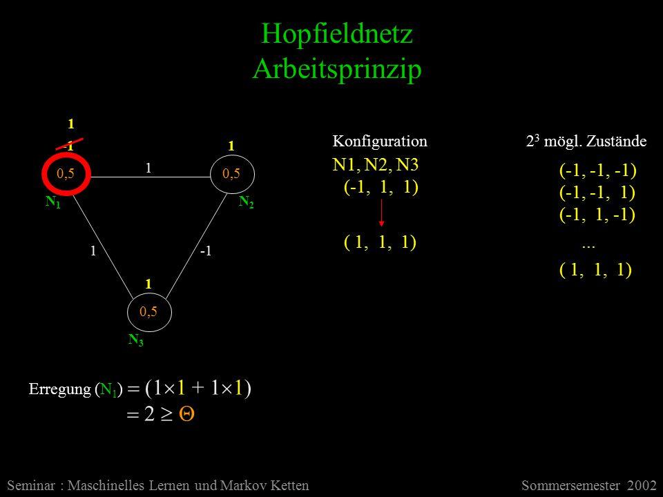 Hopfieldnetz Arbeitsprinzip Seminar : Maschinelles Lernen und Markov KettenSommersemester 2002 1 1 0,5 2 3 mögl.