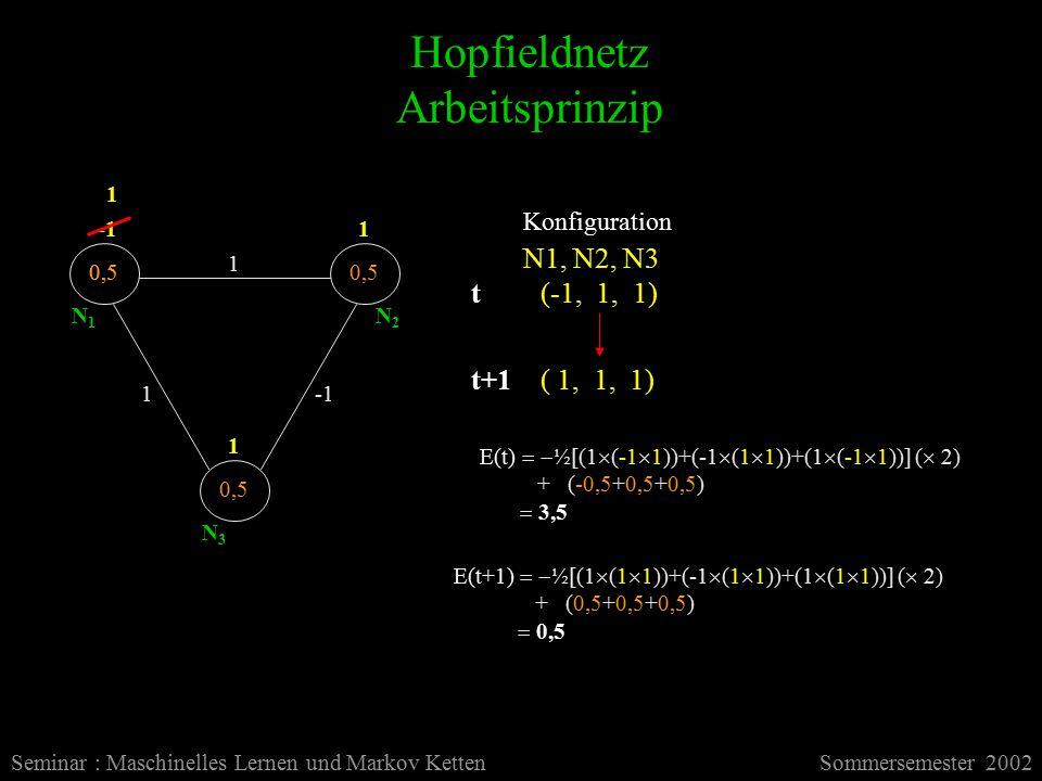 Hopfieldnetz Arbeitsprinzip Seminar : Maschinelles Lernen und Markov KettenSommersemester 2002 1 1 0,5 1 1 N1N1 N2N2 N3N3 Konfiguration N1, N2, N3 (-1, 1, 1) 0,5 ( 1, 1, 1) E(t)   ½[(1  (-1  1))+(-1  (1  1))+(1  (-1  1))] (  2) + (-0,5+0,5+0,5)  3,5 t t+1 E(t+1)   ½[(1  (1  1))+(-1  (1  1))+(1  (1  1))] (  2) + (0,5+0,5+0,5)  0,5 1
