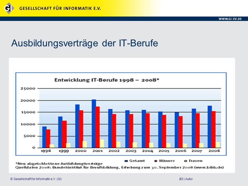 23 | Autor© Gesellschaft für Informatik e.V. (GI) Ausbildungsverträge der IT-Berufe