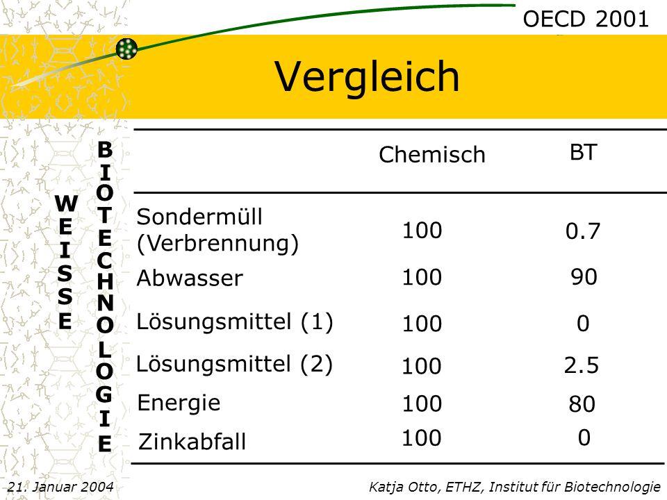 Vergleich W E I S S E E B I O T E C H N O L O G I Katja Otto, ETHZ, Institut für Biotechnologie21.
