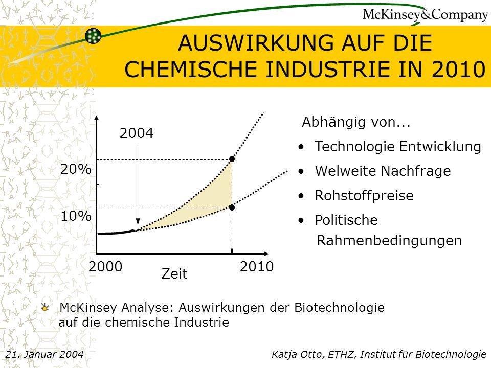 AUSWIRKUNG AUF DIE CHEMISCHE INDUSTRIE IN 2010 McKinsey Analyse: Auswirkungen der Biotechnologie auf die chemische Industrie 10% 20% 2010 Zeit 2000 Abhängig von...