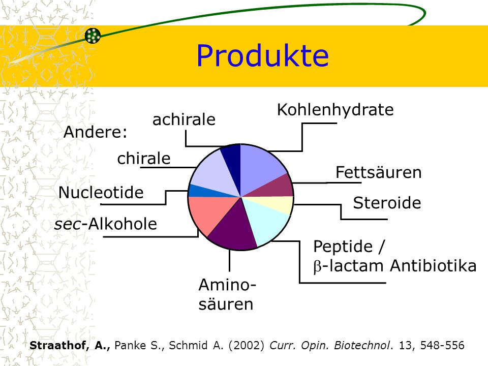 Synthese von Vitamin A N G R Ü E E B I O T E C H N O L O G I Katja Otto, ETHZ, Institut für Biotechnologie21.