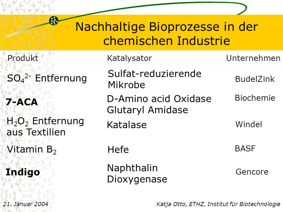 Prozessentwicklung (I) Ensley, Ratzkin, Osslund, Simon, Wackett, Gibson; 1983, Science, 222:167-169 Tryptophanase Naphthalen Dioxygenase spontan Luft Katja Otto, ETHZ, Institut für Biotechnologie21.