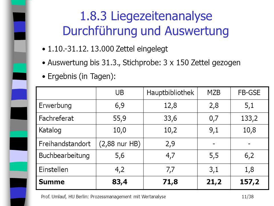 Prof. Umlauf, HU Berlin: Prozessmanagement mit Wertanalyse 11/38 1.8.3 Liegezeitenanalyse Durchführung und Auswertung 1.10.-31.12. 13.000 Zettel einge