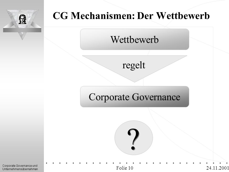 Corporate Governance und Unternehmensübernahmen.............. 24.11.2001 CG Mechanismen: Der Wettbewerb Folie 10 ? ? Wettbewerb Corporate Governance r