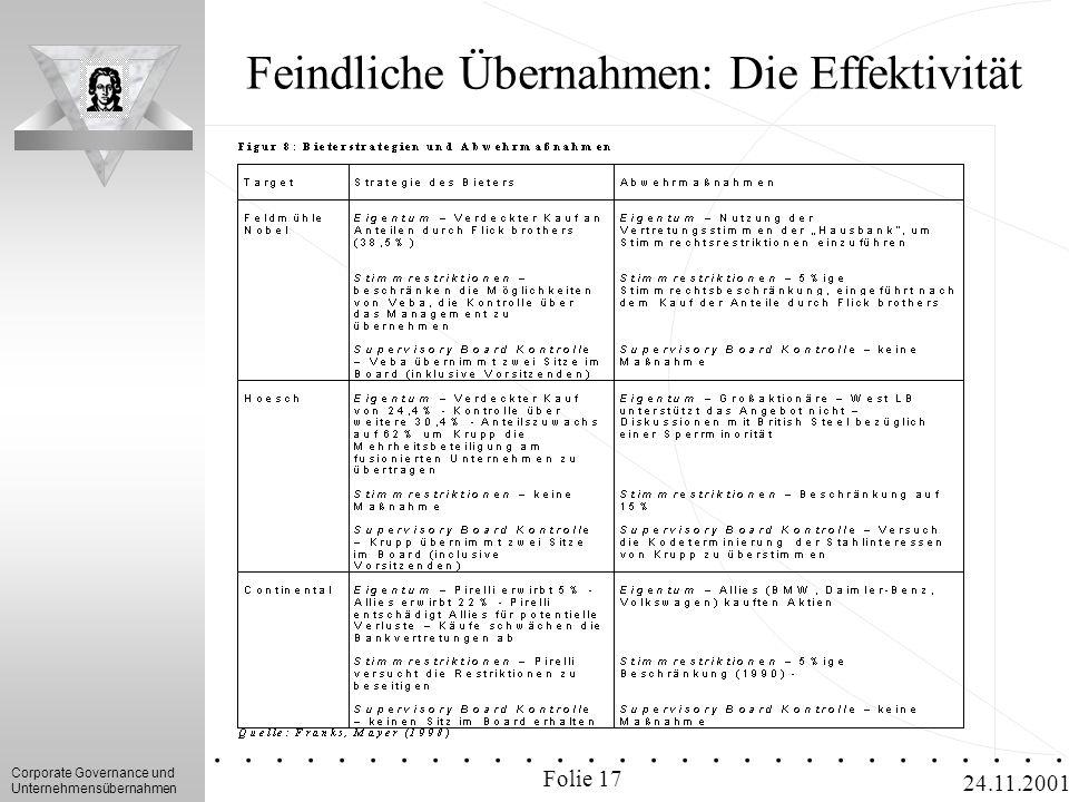 Corporate Governance und Unternehmensübernahmen.............. 24.11.2001 Feindliche Übernahmen: Die Effektivität Folie 17