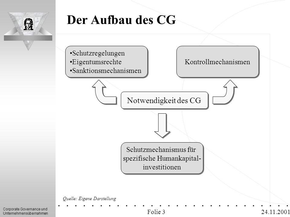 Corporate Governance und Unternehmensübernahmen.............. 24.11.2001 Der Aufbau des CG Folie 3 Notwendigkeit des CG Schutzregelungen Eigentumsrech