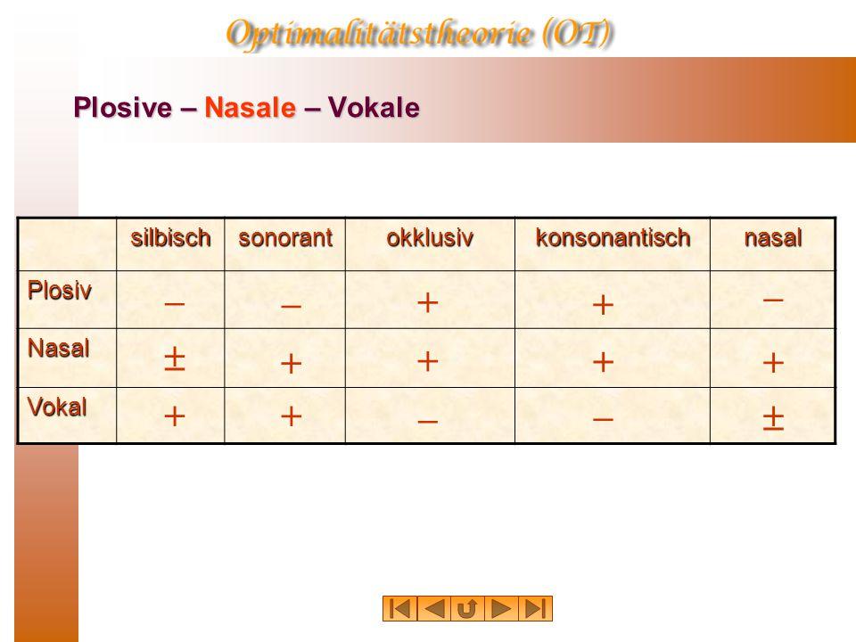oraler Dauerlaut NasalierungNasalierung [  okklusiv,  nasal PlosivPlosiv / p t k / NasalNasal / m n N /