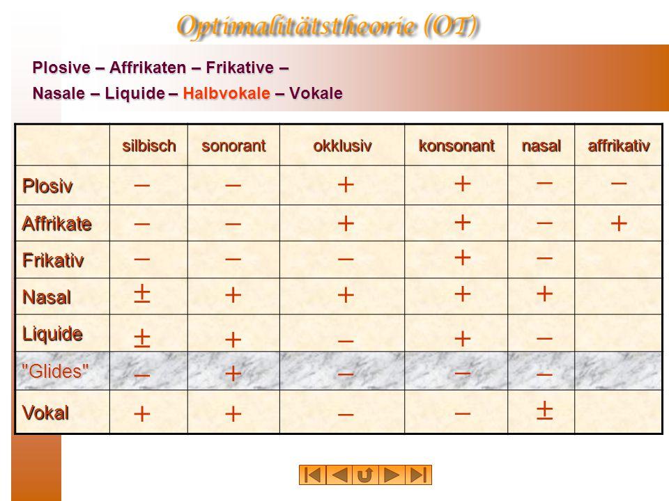 Aktiver Artikulator Passiver Artikulator Gleitlaute vs. Vokale