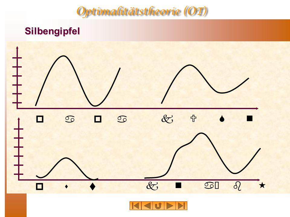 Phonologische Repräsentation spin silbisch--+- sonorant--++ konsonantisch++-+ koronal+--+ anterior++-+ hoch--+- niedrig---- hinten---- nasal---+ lateral---- rund---- okklusiv–+++ fortis++-- stimmhaft--++ sibilant+---