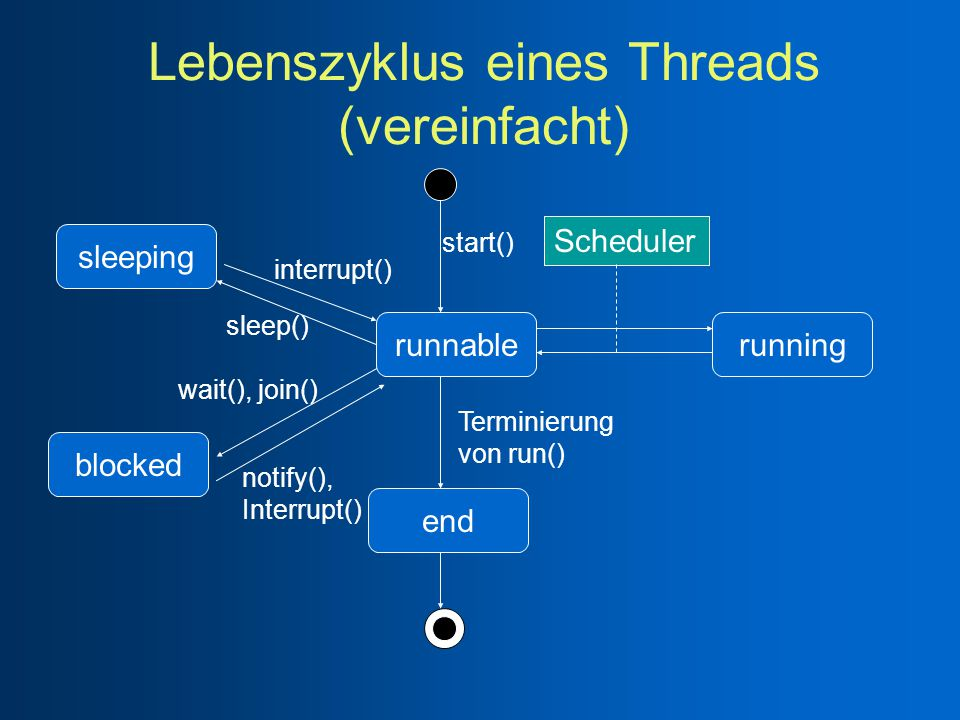 Lebenszyklus eines Threads (vereinfacht) sleeping blocked end runnablerunning Scheduler start() interrupt() sleep() wait(), join() notify(), Interrupt() Terminierung von run()