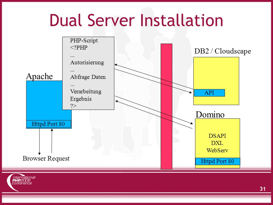 31 Dual Server Installation DSAPI DXL WebServ Httpd Port 80 Browser Request Apache Domino PHP-Script <?PHP... Autorisierung... Abfrage Daten... Verarb