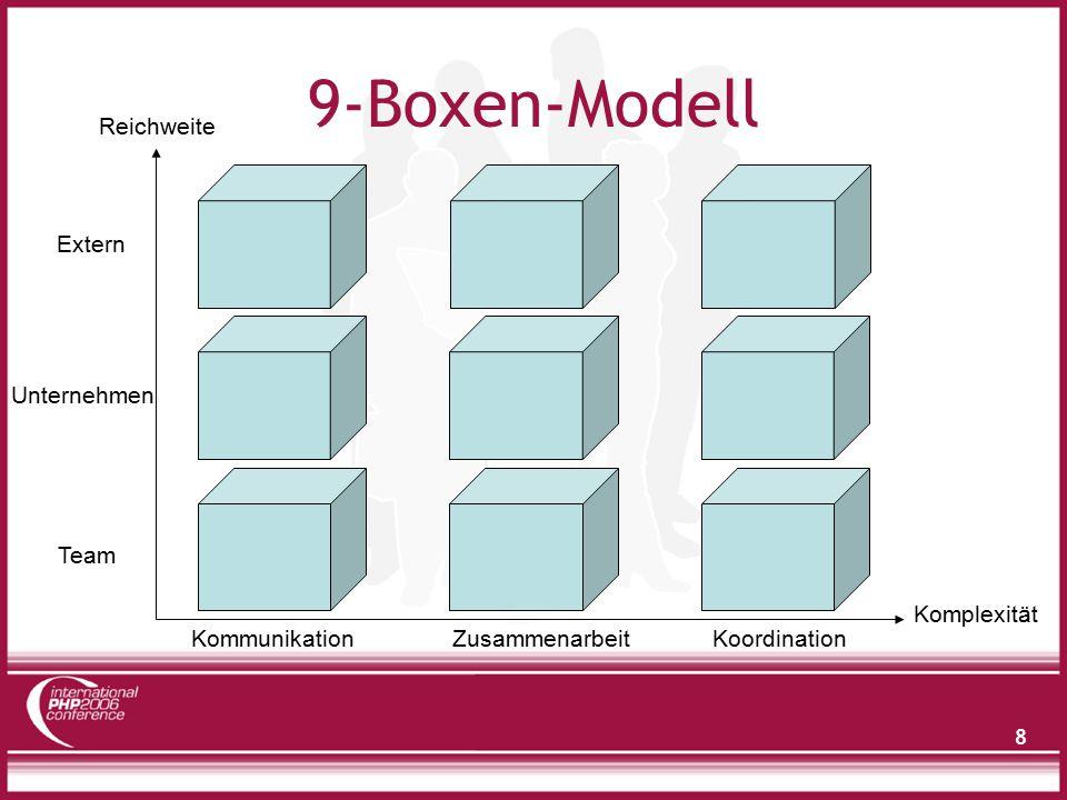 8 9-Boxen-Modell Reichweite Komplexität KommunikationKoordinationZusammenarbeit Team Unternehmen Extern