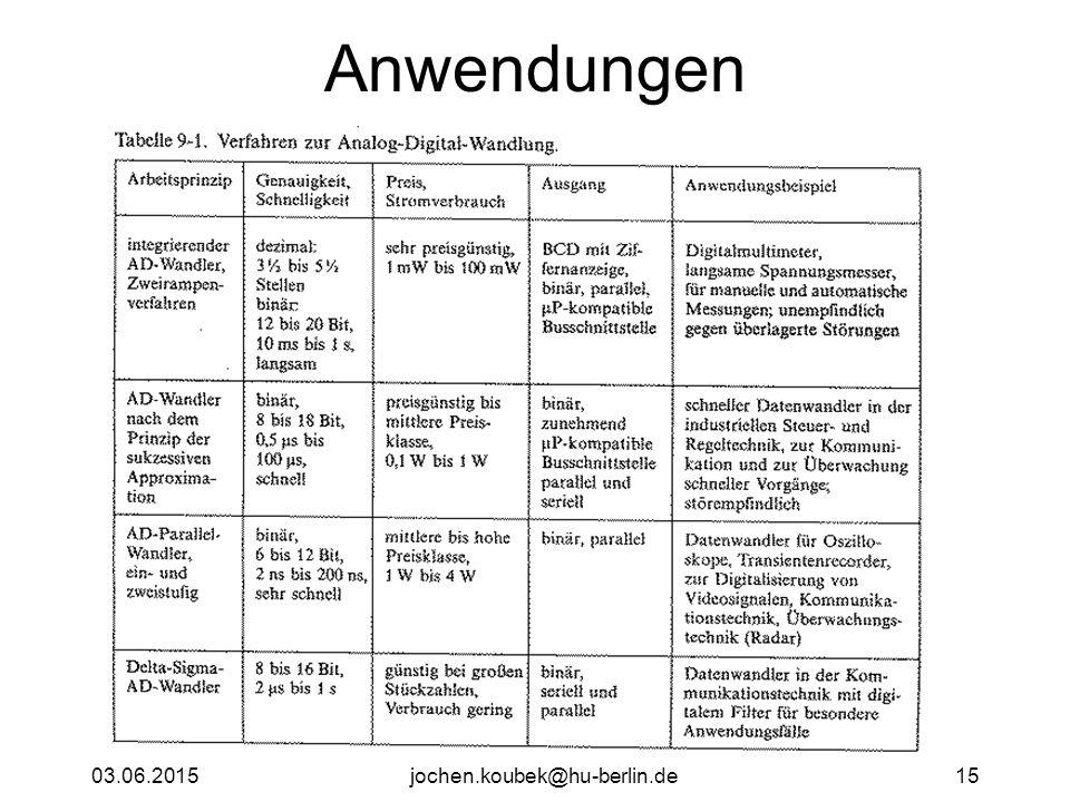 03.06.2015jochen.koubek@hu-berlin.de15 Anwendungen