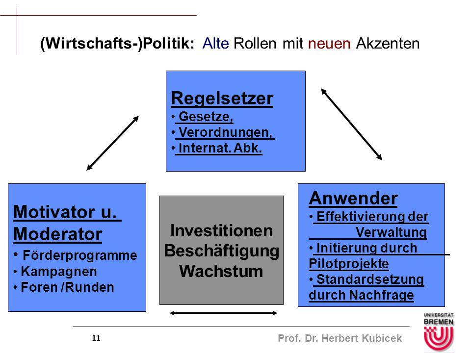 Prof. Dr. Herbert Kubicek 11 (Wirtschafts-)Politik: Alte Rollen mit neuen Akzenten Regelsetzer Gesetze, Verordnungen, Internat. Abk. Anwender Effektiv