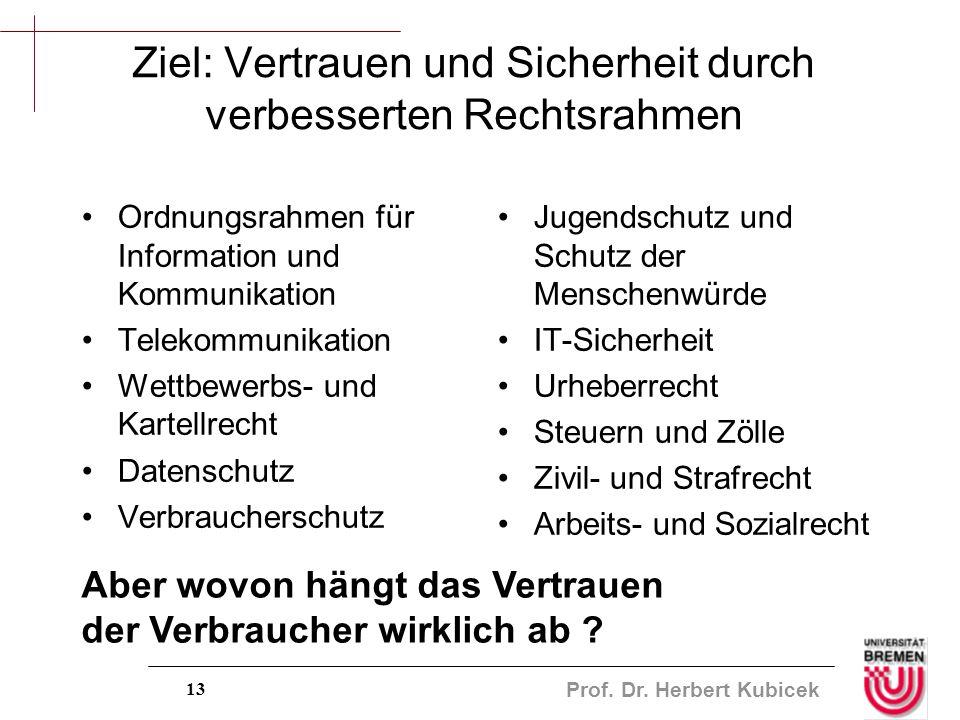 Prof. Dr. Herbert Kubicek 13 Ziel: Vertrauen und Sicherheit durch verbesserten Rechtsrahmen Ordnungsrahmen für Information und Kommunikation Telekommu