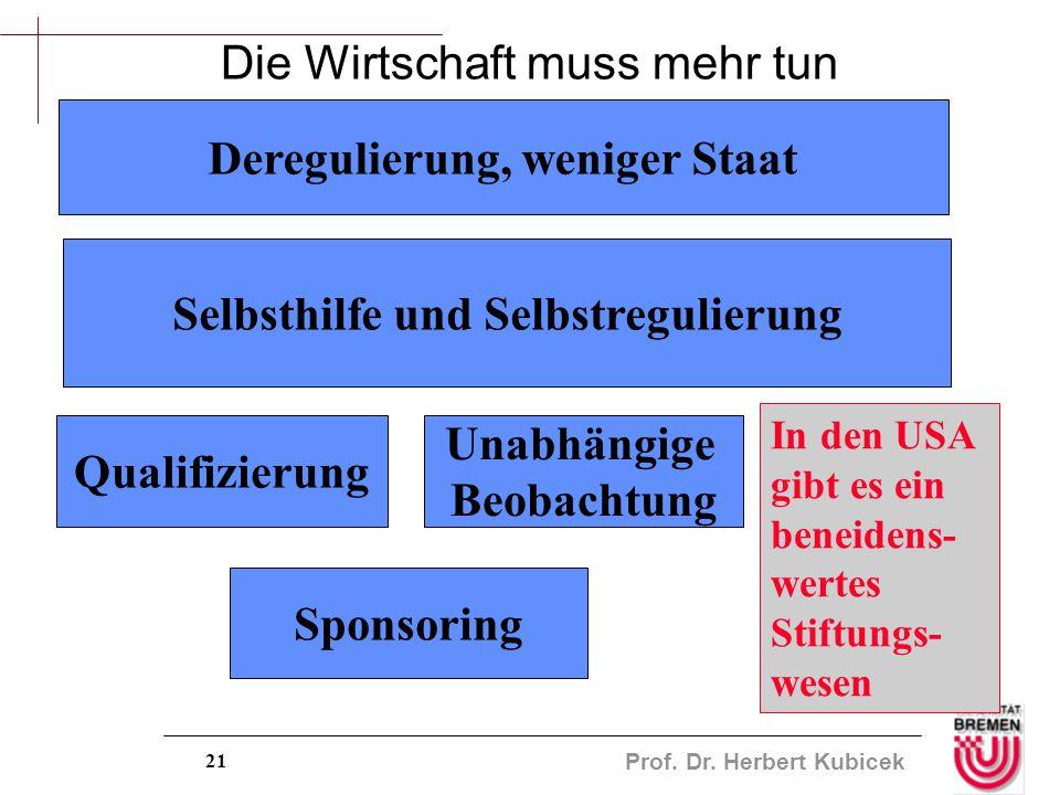 Prof. Dr. Herbert Kubicek 21 Die Wirtschaft muss mehr tun Deregulierung, weniger Staat Selbsthilfe und Selbstregulierung Qualifizierung Unabhängige Be