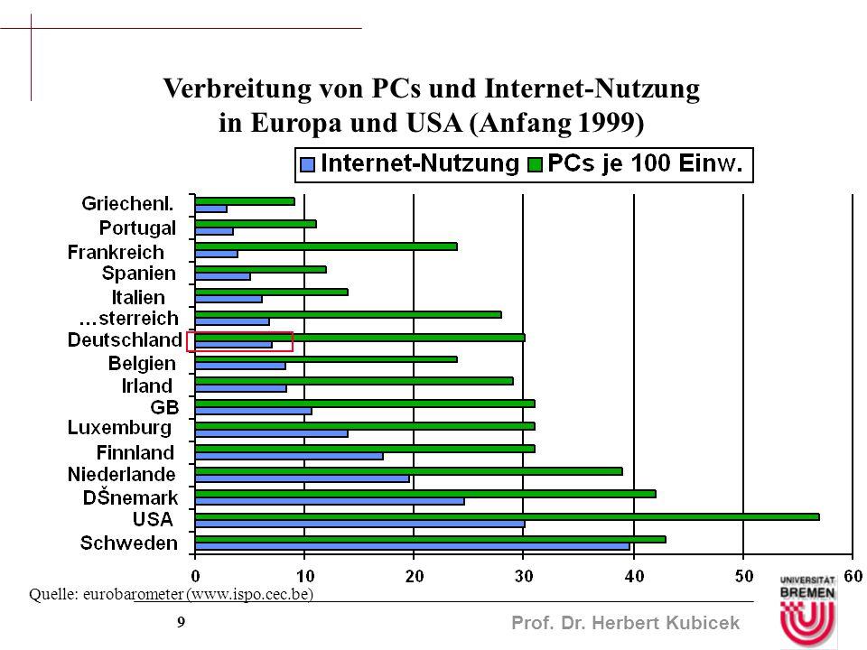 Prof. Dr. Herbert Kubicek 9 Verbreitung von PCs und Internet-Nutzung in Europa und USA (Anfang 1999) Quelle: eurobarometer (www.ispo.cec.be)