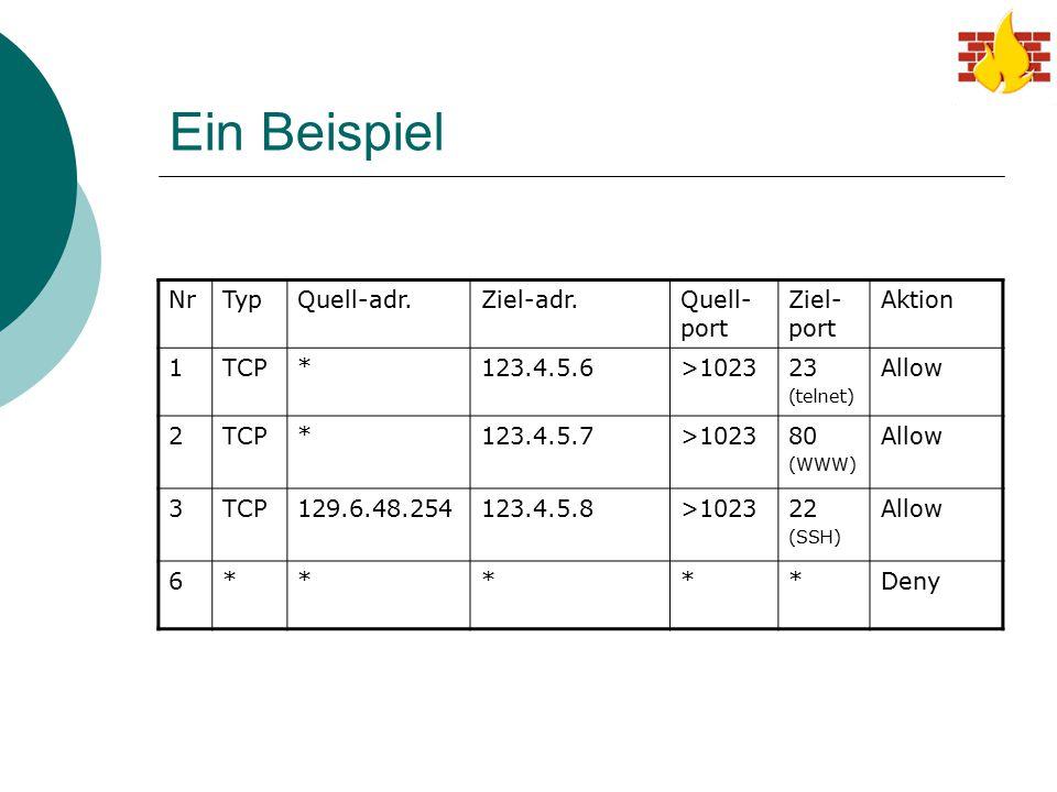 Ein Beispiel NrTypQuell-adr.Ziel-adr.Quell- port Ziel- port Aktion 1TCP*123.4.5.6>102323 (telnet) Allow 2TCP*123.4.5.7>102380 (WWW) Allow 3TCP129.6.48