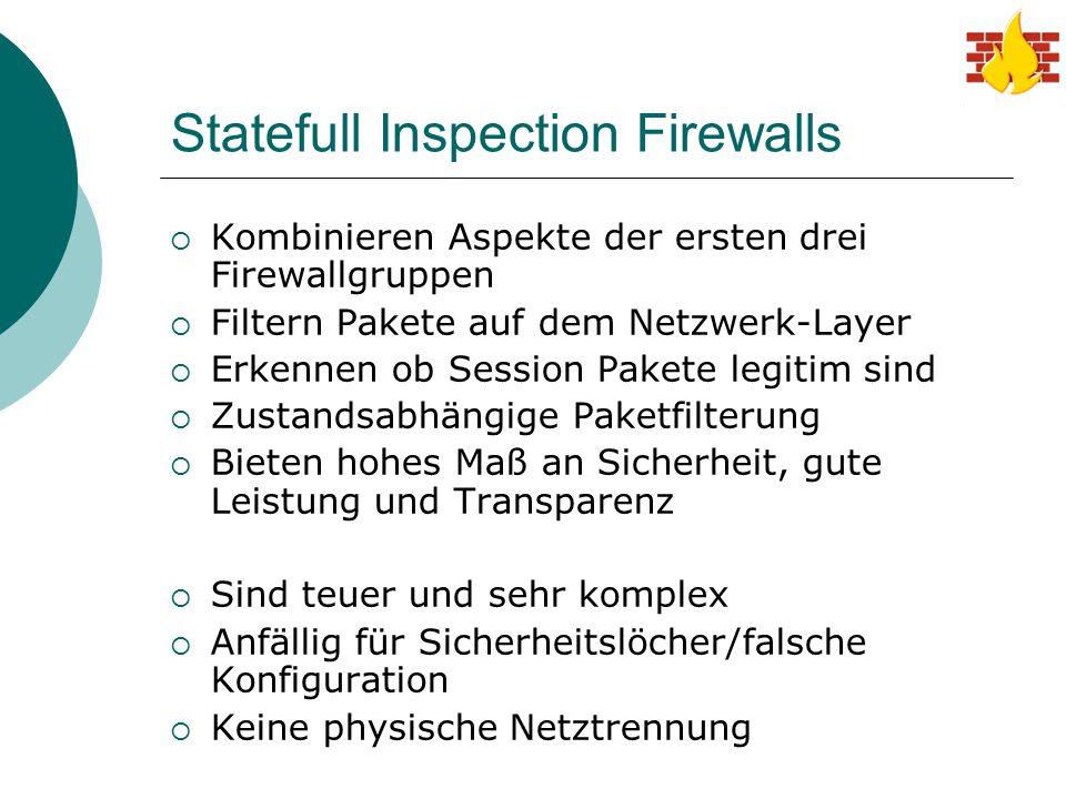 Statefull Inspection Firewalls  Kombinieren Aspekte der ersten drei Firewallgruppen  Filtern Pakete auf dem Netzwerk-Layer  Erkennen ob Session Pak
