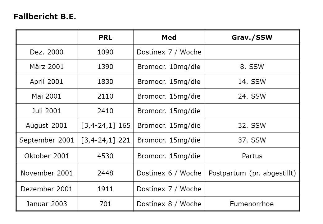 Empfehlungen Prolaktinom in der Gravidität Diagnostik Therapie Fallbericht B.E.