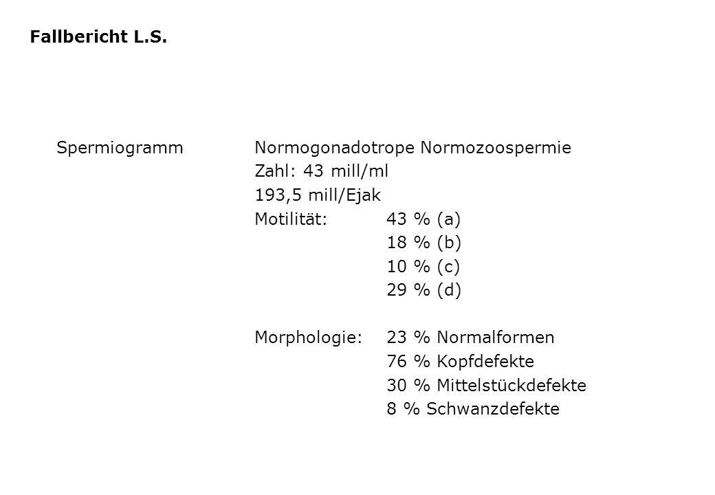 SpermiogrammNormogonadotrope Normozoospermie Zahl: 43 mill/ml 193,5 mill/Ejak Motilität:43 % (a) 18 % (b) 10 % (c) 29 % (d) Morphologie:23 % Normalfor