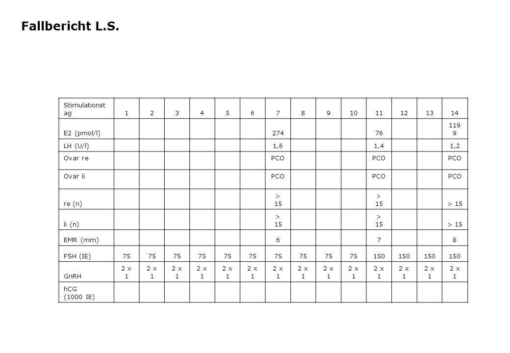 Stimulationst ag1234567891011121314 E2 (pmol/l) 274 76 119 9 LH (U/l) 1,6 1,4 1,2 Ovar re PCO Ovar li PCO re (n) > 15 li (n) > 15 EMR (mm) 6 7 8 FSH (