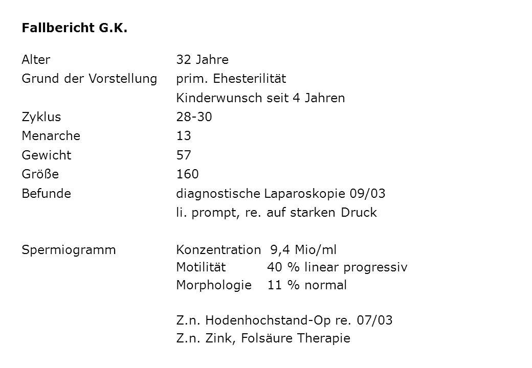 Fallbericht G.K. Alter32 Jahre Grund der Vorstellungprim. Ehesterilität Kinderwunsch seit 4 Jahren Zyklus28-30 Menarche 13 Gewicht57 Größe160 Befunded