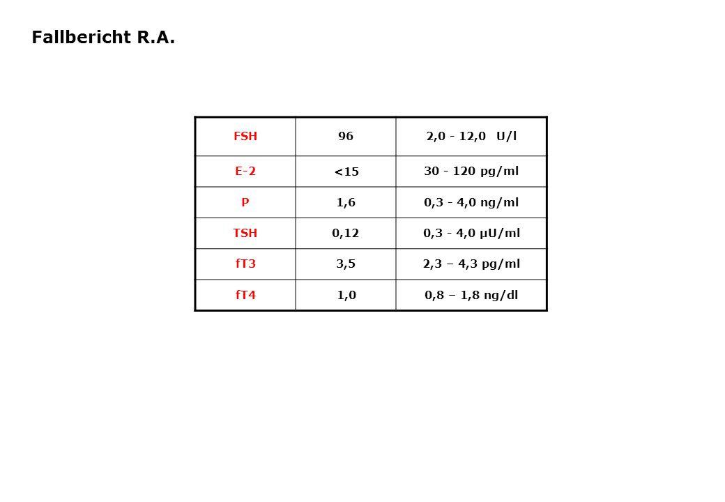FSH962,0 - 12,0 U/l E-2 <15 30 - 120 pg/ml P1,60,3 - 4,0 ng/ml TSH0,120,3 - 4,0 µU/ml fT33,52,3 – 4,3 pg/ml fT41,00,8 – 1,8 ng/dl Fallbericht R.A.