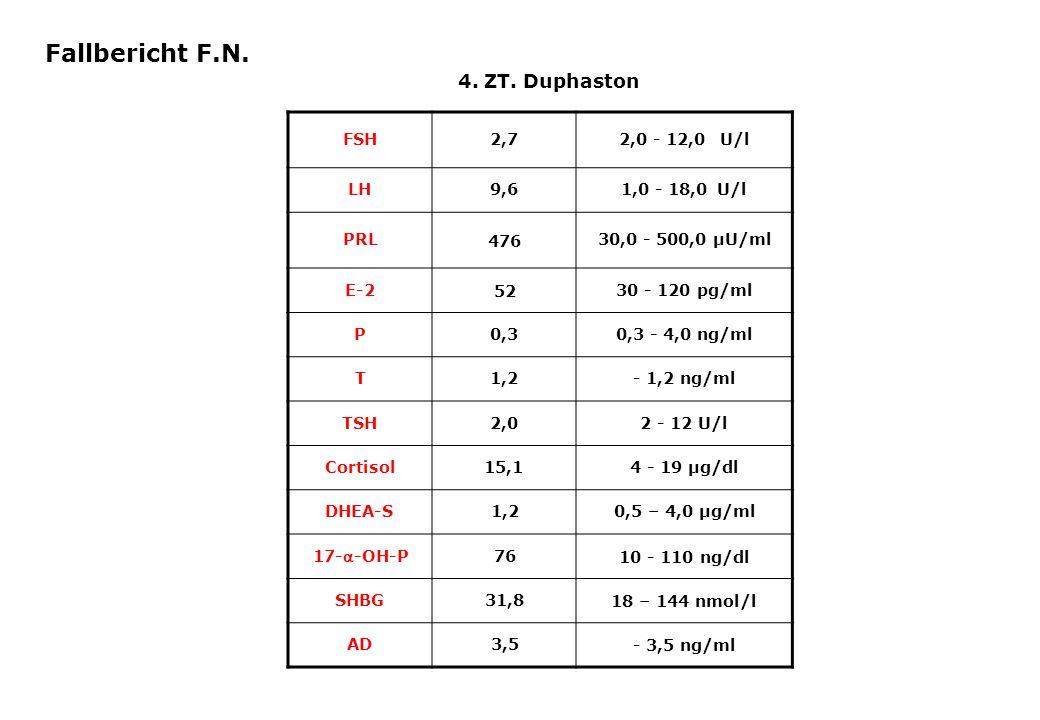 FSH2,72,0 - 12,0 U/l LH9,61,0 - 18,0U/l PRL 476 30,0 - 500,0 µU/ml E-2 52 30 - 120 pg/ml P0,30,3 - 4,0 ng/ml T1,2- 1,2 ng/ml TSH2,02 - 12 U/l Cortisol