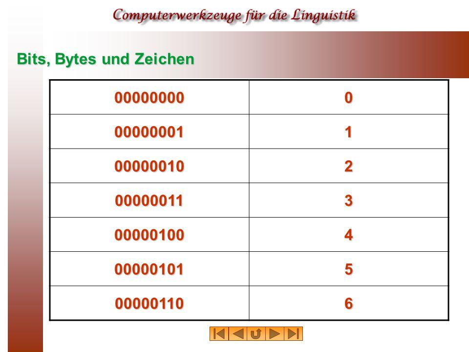 Bits, Bytes und Zeichen 000000000 000000011 000000102 000000113 000001004 000001015 000001106