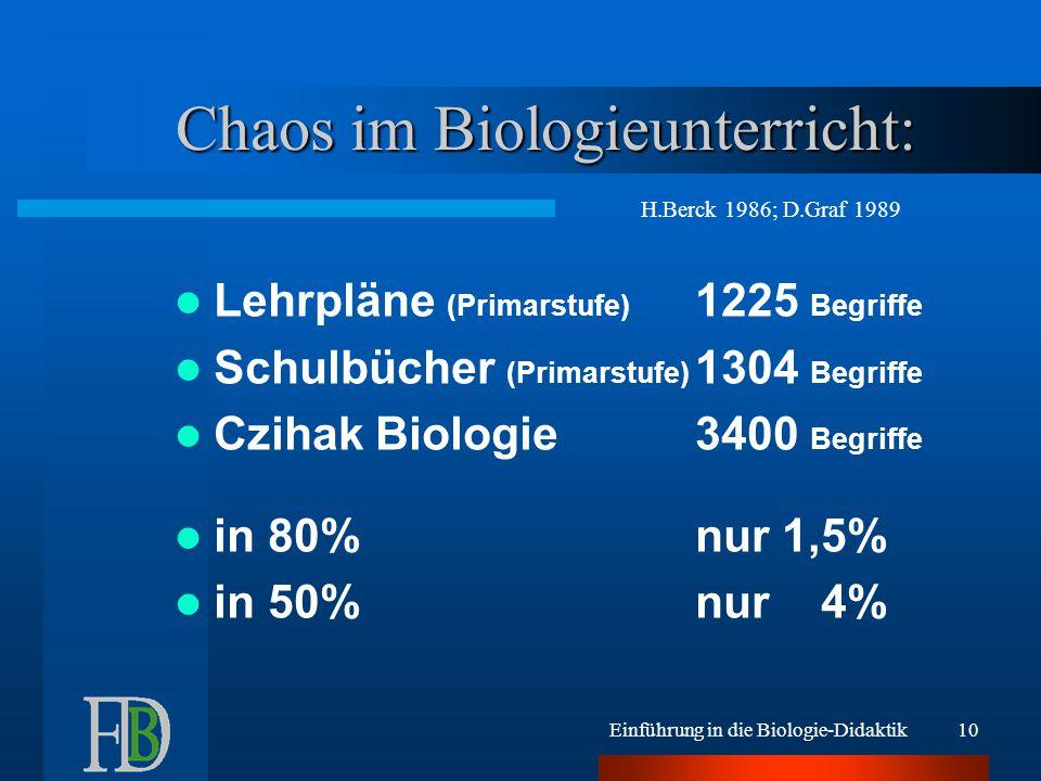 Einführung in die Biologie-Didaktik10 Chaos im Biologieunterricht: Lehrpläne (Primarstufe) 1225 Begriffe Schulbücher (Primarstufe) 1304 Begriffe Czihak Biologie3400 Begriffe in 80%nur 1,5% in 50%nur 4% H.Berck 1986; D.Graf 1989