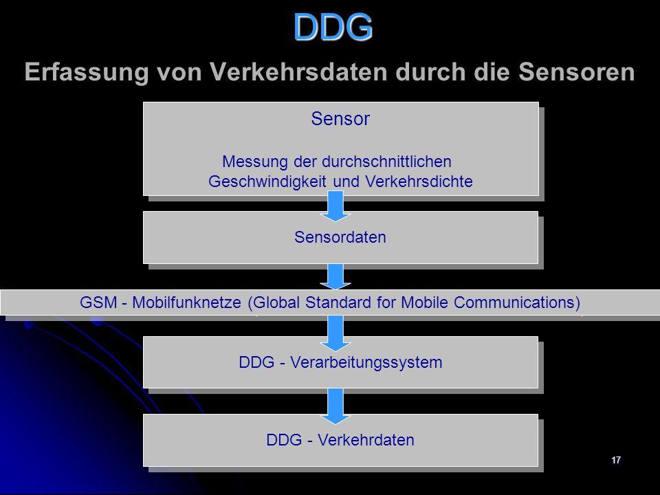 17 Erfassung von Verkehrsdaten durch die Sensoren Sensor Messung der durchschnittlichen Geschwindigkeit und Verkehrsdichte Sensor Messung der durchschnittlichen Geschwindigkeit und Verkehrsdichte Sensordaten GSM - Mobilfunknetze (Global Standard for Mobile Communications) DDG - Verarbeitungssystem DDG - Verkehrdaten DDG
