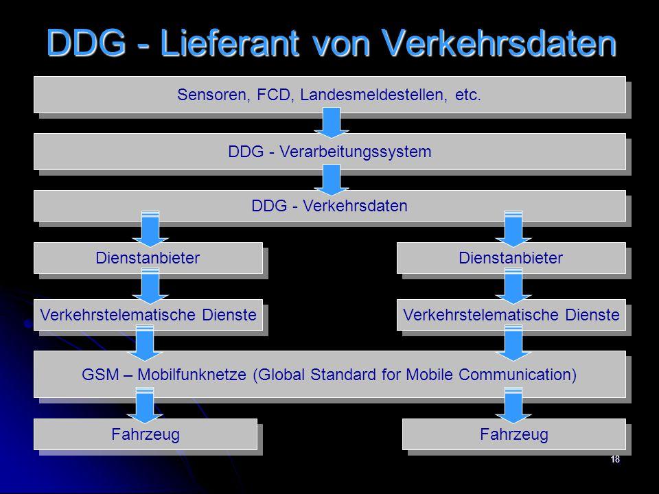 18 DDG - Lieferant von Verkehrsdaten Sensoren, FCD, Landesmeldestellen, etc. DDG - Verarbeitungssystem DDG - Verkehrsdaten Dienstanbieter Verkehrstele