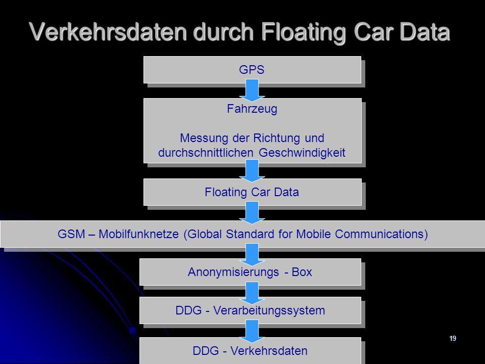 19 Verkehrsdaten durch Floating Car Data GPS Fahrzeug Messung der Richtung und durchschnittlichen Geschwindigkeit Fahrzeug Messung der Richtung und durchschnittlichen Geschwindigkeit Floating Car Data GSM – Mobilfunknetze (Global Standard for Mobile Communications) Anonymisierungs - Box DDG - Verarbeitungssystem DDG - Verkehrsdaten